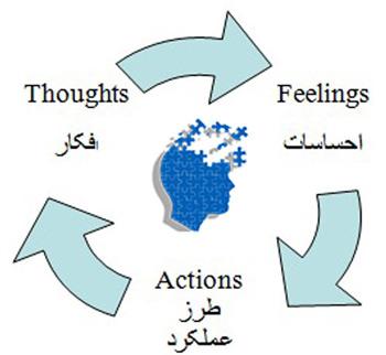 رفتار درمانی